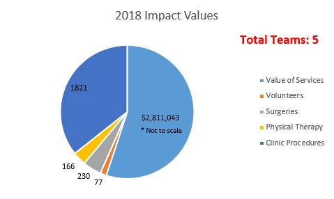 2018 Impact Graph