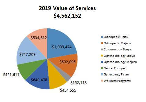 Value of Services 2019